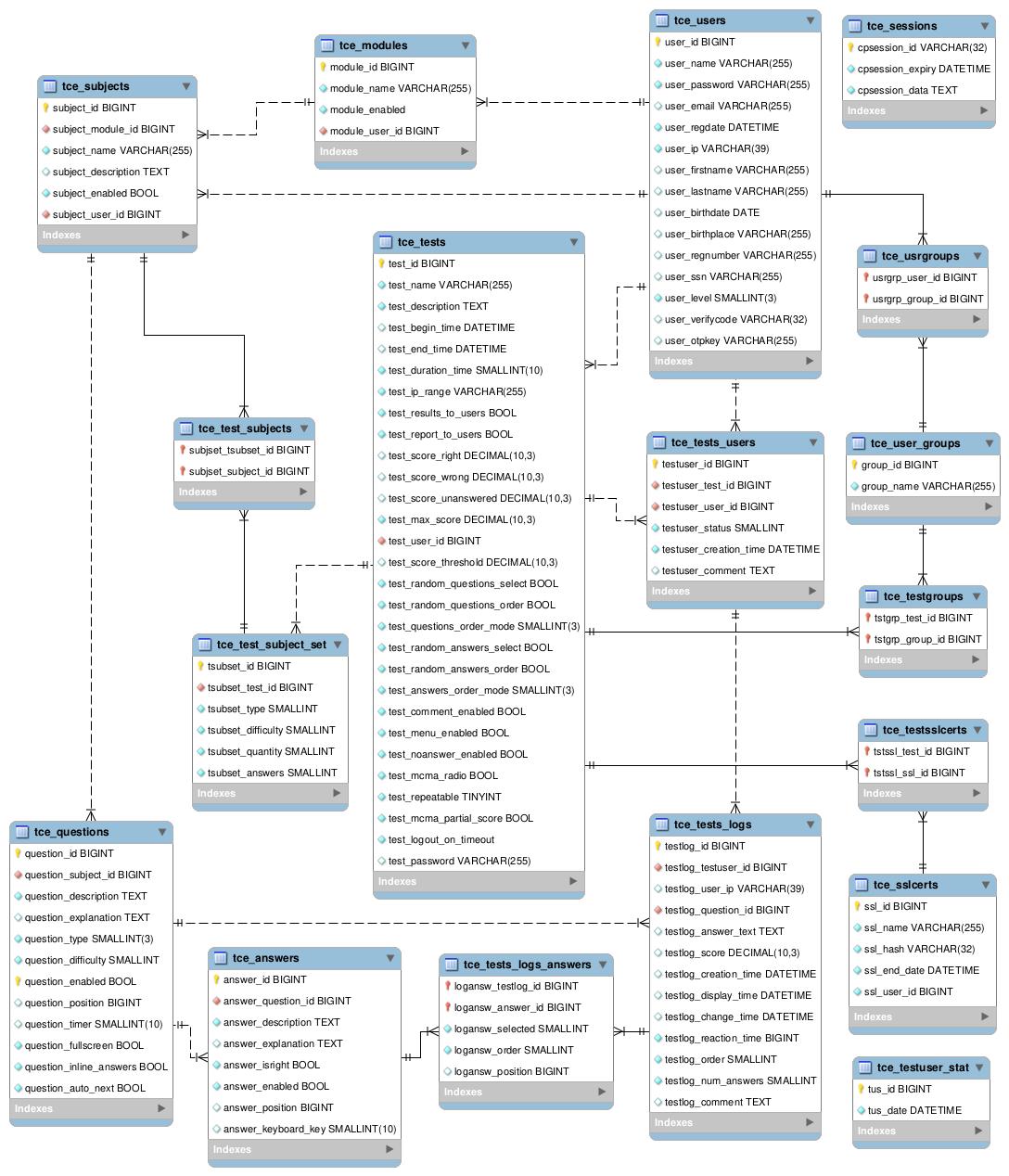 entity relationship diagram · tcexamtcexam erd database schema